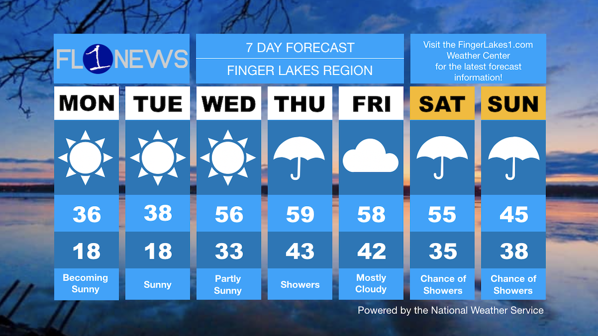 YOUR WEEK AHEAD: Sunny & cool start, but mild air will arrive by mid-week
